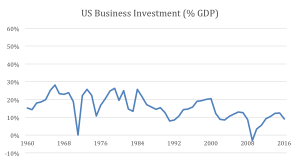 Plot of  business investment over time