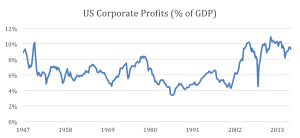 Plot of corporate profits over time